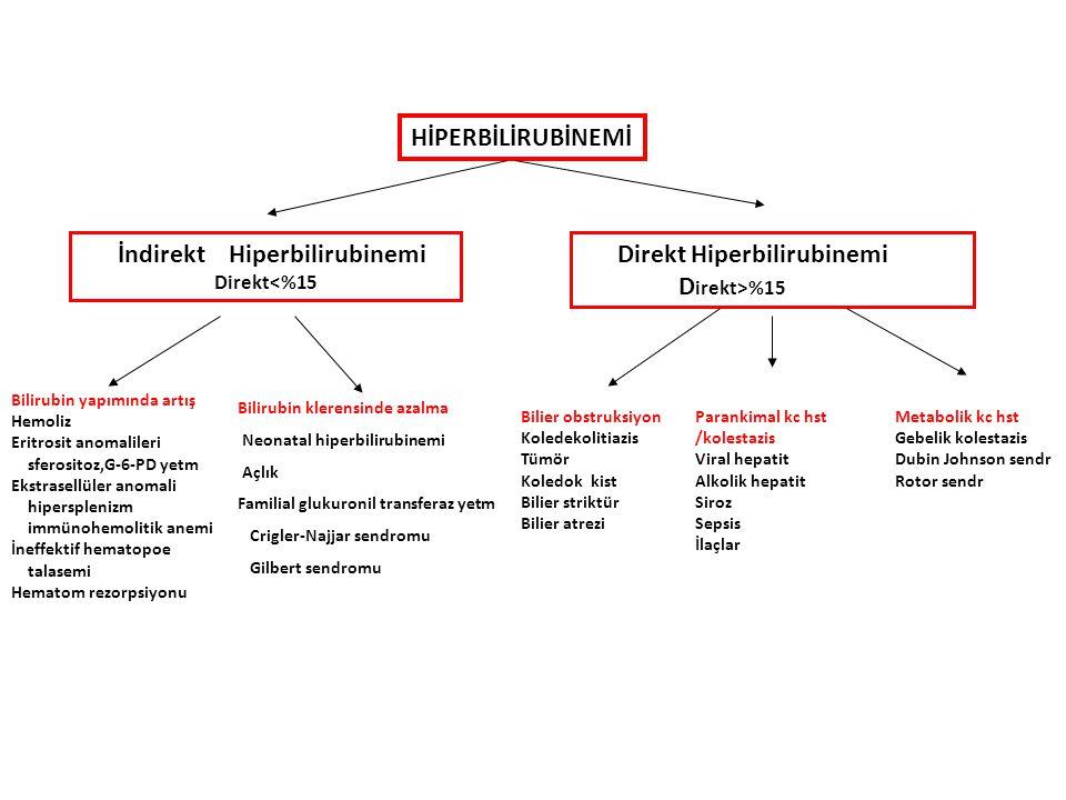 HİPERBİLİRUBİNEMİ İndirekt Hiperbilirubinemi Direkt<%15 Direkt Hiperbilirubinemi D irekt>%15 Bilirubin yapımında artış Hemoliz Eritrosit anomalileri sferositoz,G-6-PD yetm Ekstrasellüler anomali hipersplenizm immünohemolitik anemi İneffektif hematopoe talasemi Hematom rezorpsiyonu Bilirubin klerensinde azalma Neonatal hiperbilirubinemi Açlık Familial glukuronil transferaz yetm Crigler-Najjar sendromu Gilbert sendromu Bilier obstruksiyon Koledekolitiazis Tümör Koledok kist Bilier striktür Bilier atrezi Parankimal kc hst /kolestazis Viral hepatit Alkolik hepatit Siroz Sepsis İlaçlar Metabolik kc hst Gebelik kolestazis Dubin Johnson sendr Rotor sendr
