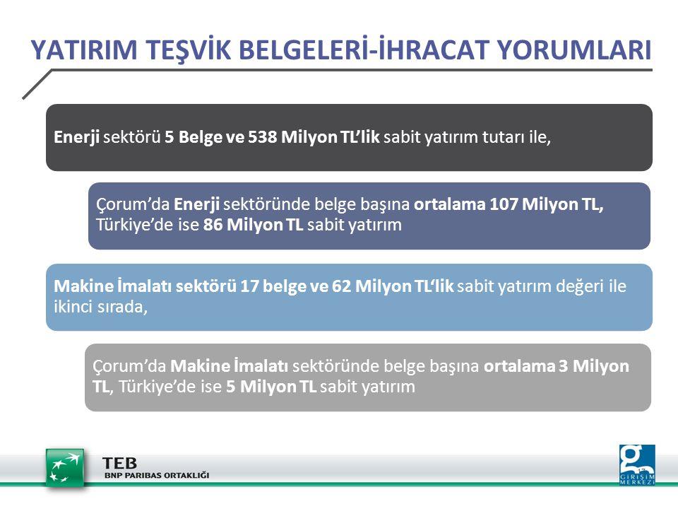 17 Enerji sektörü 5 Belge ve 538 Milyon TL'lik sabit yatırım tutarı ile, Çorum'da Enerji sektöründe belge başına ortalama 107 Milyon TL, Türkiye'de is