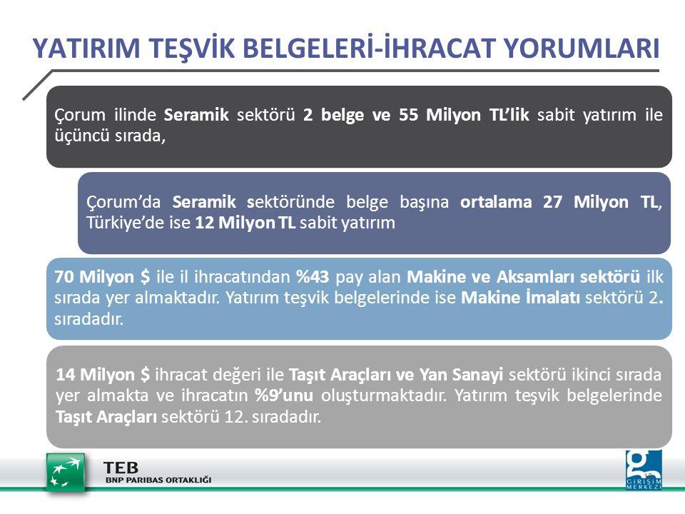 18 YATIRIM TEŞVİK BELGELERİ-İHRACAT YORUMLARI Çorum ilinde Seramik sektörü 2 belge ve 55 Milyon TL'lik sabit yatırım ile üçüncü sırada, Çorum'da Seram