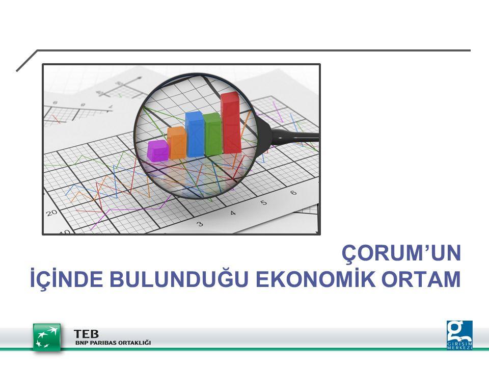 Department / name 3 ÇORUM GENEL BİLGİLER  Nüfus; Çorum: 532.080 Türkiye:76.667.864  Sosyo – Ekonomik Gelişmişlik Sıralaması: 50  Türkiye'nin GSYİH'sına Katkı Sıralaması: 37  Kişi Başına GSYİH Sıralaması: 38  KOBİ Sayıları; (2010) Çorum: 19.182 Türkiye: 3.003.116