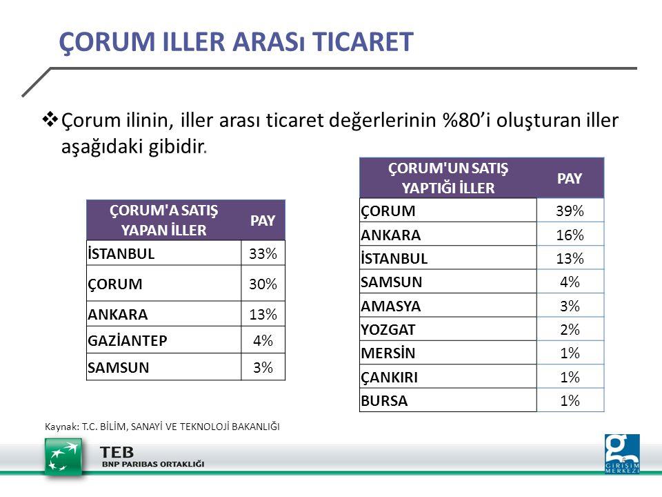 17 Enerji sektörü 5 Belge ve 538 Milyon TL'lik sabit yatırım tutarı ile, Çorum'da Enerji sektöründe belge başına ortalama 107 Milyon TL, Türkiye'de ise 86 Milyon TL sabit yatırım Makine İmalatı sektörü 17 belge ve 62 Milyon TL'lik sabit yatırım değeri ile ikinci sırada, Çorum'da Makine İmalatı sektöründe belge başına ortalama 3 Milyon TL, Türkiye'de ise 5 Milyon TL sabit yatırım YATIRIM TEŞVİK BELGELERİ-İHRACAT YORUMLARI