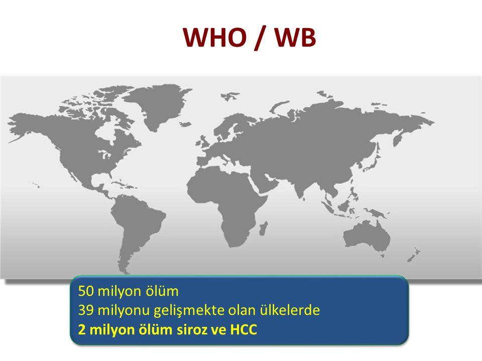 WHO / WB 50 milyon ölüm 39 milyonu gelişmekte olan ülkelerde 2 milyon ölüm siroz ve HCC 50 milyon ölüm 39 milyonu gelişmekte olan ülkelerde 2 milyon ö