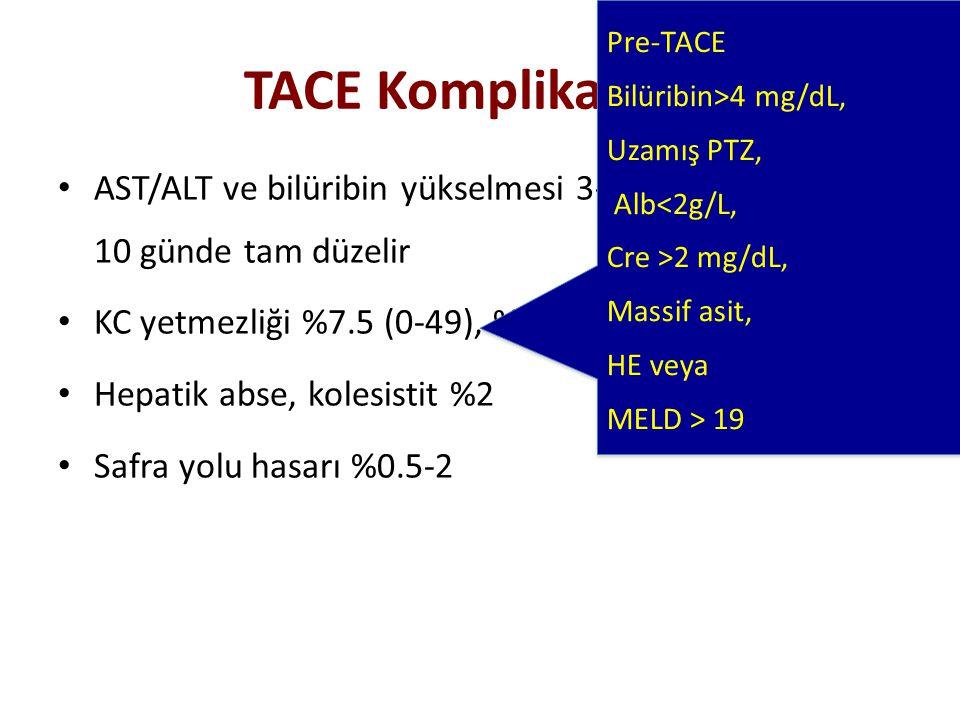 TACE Komplikasyon AST/ALT ve bilüribin yükselmesi 3-4 günde azalır, 7- 10 günde tam düzelir KC yetmezliği %7.5 (0-49), %15 irreversbl Hepatik abse, ko