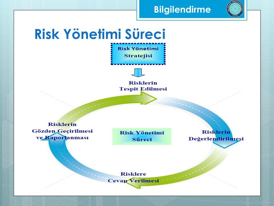 Risk Yönetimi Süreci Bilgilendirme