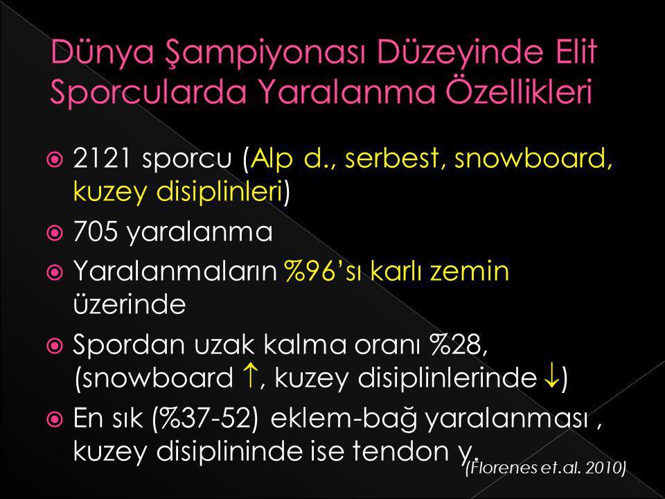  2121 sporcu (Alp d., serbest, snowboard, kuzey disiplinleri)  705 yaralanma  Yaralanmaların %96'sı karlı zemin üzerinde  Spordan uzak kalma oranı