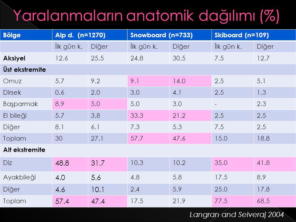  Röntgen: › Kırık ayırımı için  MRI: › %95 sensitif ve spesifik