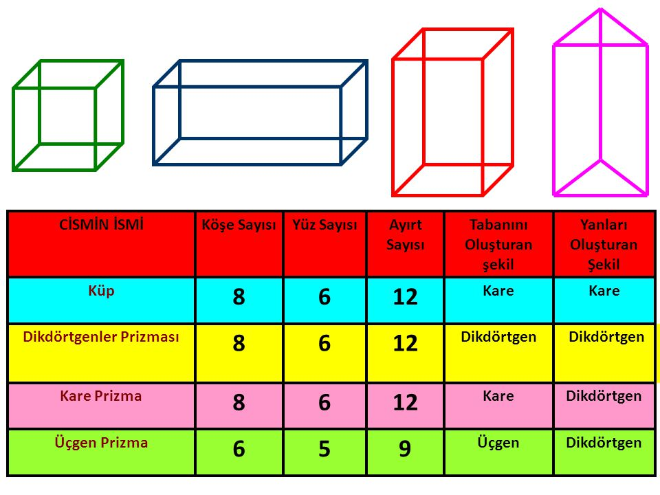 Yukarıdaki prizmaları dikkatlice inceleyelim. Prizmaların özelliklerine göre tablomuzu dolduralım.