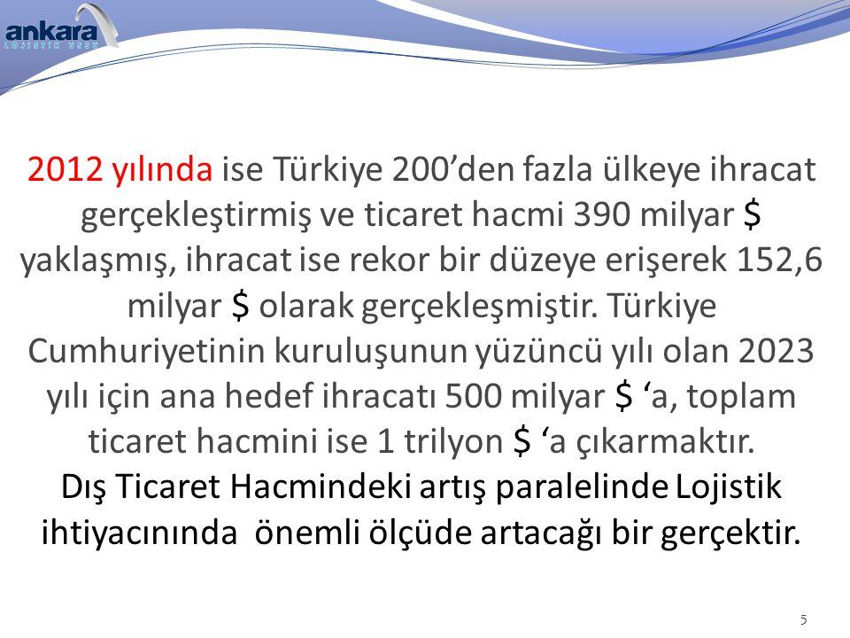 2012 yılında ise Türkiye 200'den fazla ülkeye ihracat gerçekleştirmiş ve ticaret hacmi 390 milyar $ yaklaşmış, ihracat ise rekor bir düzeye erişerek 1