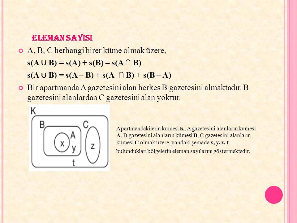 ELEMAN SAYISI A, B, C herhangi birer küme olmak üzere, s(A ∪ B) = s(A) + s(B) – s(A ∩ B) s(A ∪ B) = s(A – B) + s(A ∩ B) + s(B – A) Bir apartmanda A ga