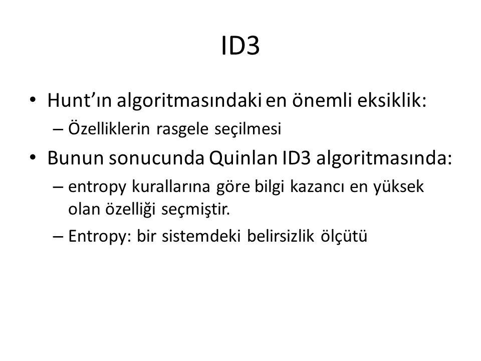 ID3 Hunt'ın algoritmasındaki en önemli eksiklik: – Özelliklerin rasgele seçilmesi Bunun sonucunda Quinlan ID3 algoritmasında: – entropy kurallarına göre bilgi kazancı en yüksek olan özelliği seçmiştir.