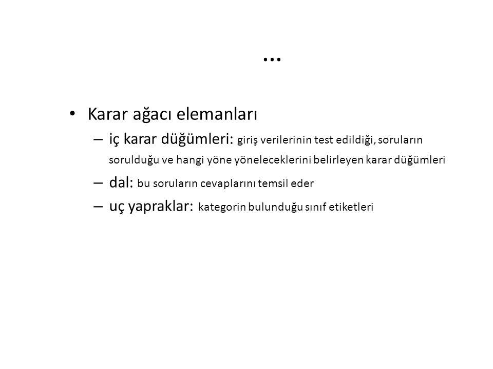 … Karar ağacı elemanları – iç karar düğümleri: giriş verilerinin test edildiği, soruların sorulduğu ve hangi yöne yöneleceklerini belirleyen karar düğümleri – dal: bu soruların cevaplarını temsil eder – uç yapraklar: kategorin bulunduğu sınıf etiketleri