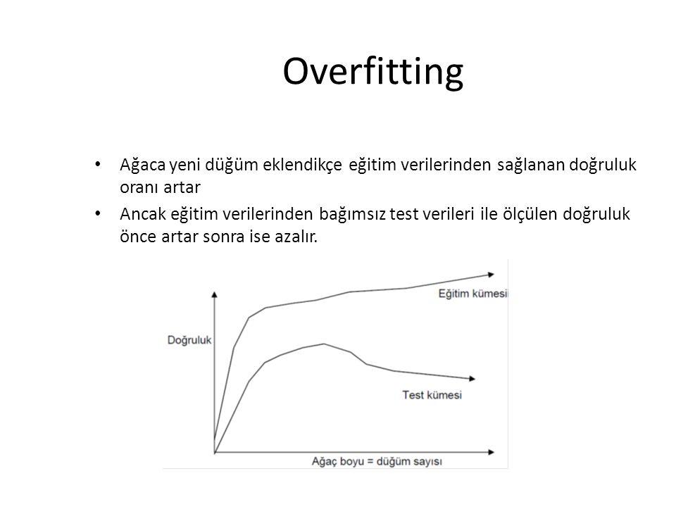 Overfitting Ağaca yeni düğüm eklendikçe eğitim verilerinden sağlanan doğruluk oranı artar Ancak eğitim verilerinden bağımsız test verileri ile ölçülen doğruluk önce artar sonra ise azalır.