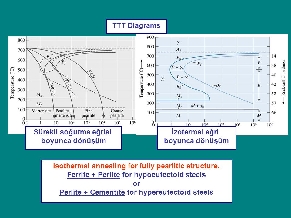 TTT Diagrams Isothermal annealing for fully pearlitic structure. Ferrite + Perlite for hypoeutectoid steels or Perlite + Cementite for hypereutectoid