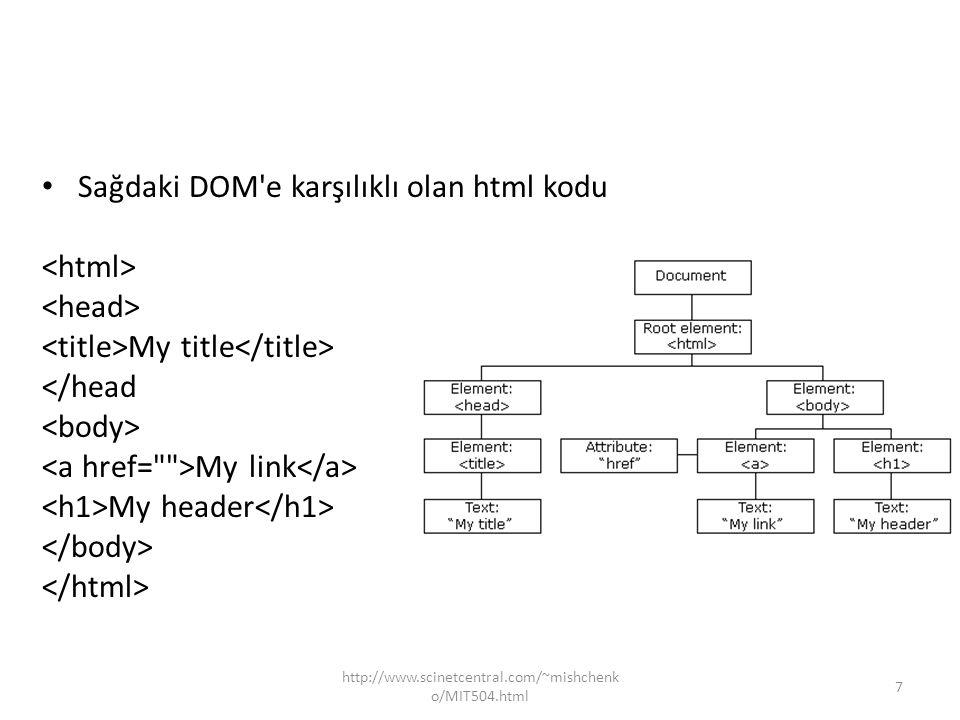 7 Sağdaki DOM'e karşılıklı olan html kodu My title </head My link My header