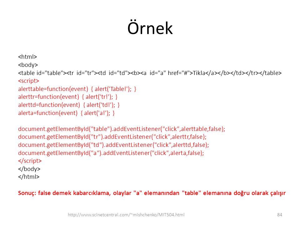 Örnek Tikla alerttable=function(event) { alert('Table!'); } alerttr=function(event) { alert('tr!'); } alerttd=function(event) { alert('td!'); } alerta