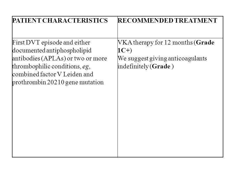 PATIENT CHARACTERISTICSRECOMMENDED TREATMENT First DVT episode and either documented antiphospholipid antibodies (APLAs) or two or more thrombophilic conditions, eg, combined factor V Leiden and prothrombin 20210 gene mutation VKA therapy for 12 months (Grade 1C+) We suggest giving anticoagulants indefinitely (Grade )