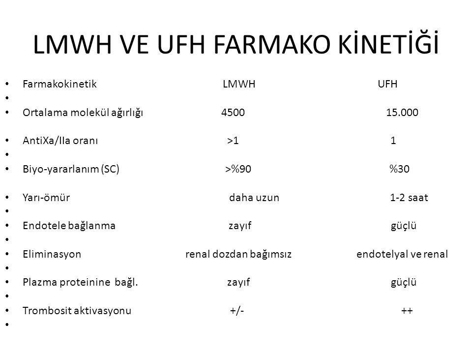 LMWH VE UFH FARMAKO KİNETİĞİ Farmakokinetik LMWH UFH Ortalama molekül ağırlığı 4500 15.000 AntiXa/IIa oranı >1 1 Biyo-yararlanım (SC) >%90 %30 Yarı-ömür daha uzun 1-2 saat Endotele bağlanma zayıf güçlü Eliminasyon renal dozdan bağımsız endotelyal ve renal Plazma proteinine bağl.