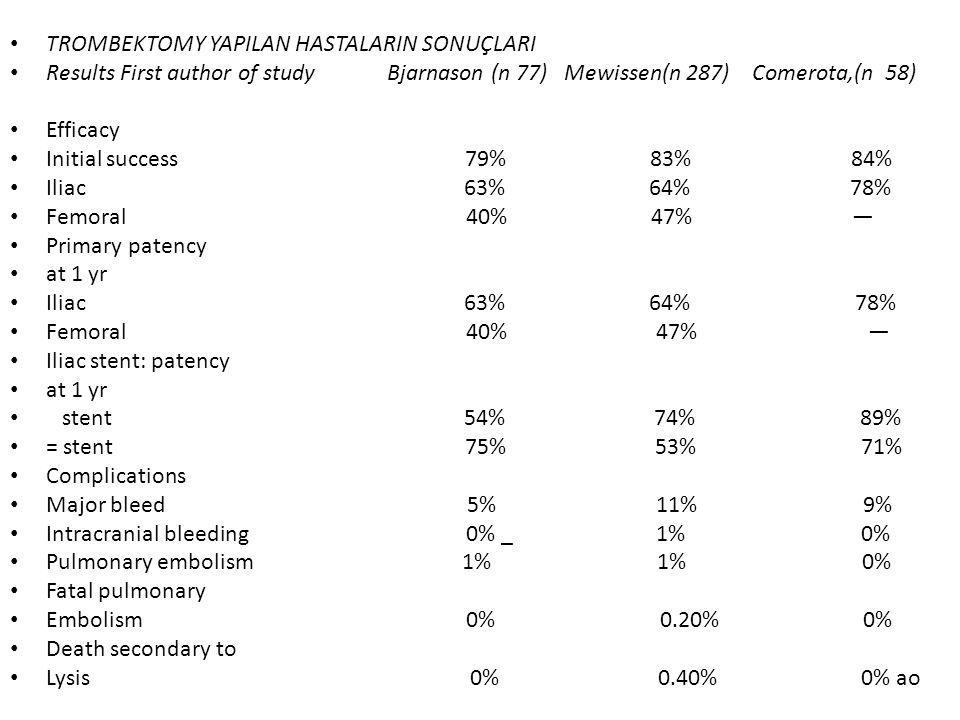 TROMBEKTOMY YAPILAN HASTALARIN SONUÇLARI Results First author of study Bjarnason (n 77) Mewissen(n 287) Comerota,(n 58) Efficacy Initial success 79% 83% 84% Iliac 63% 64% 78% Femoral 40% 47% — Primary patency at 1 yr Iliac 63% 64% 78% Femoral 40% 47% — Iliac stent: patency at 1 yr stent 54% 74% 89% = stent 75% 53% 71% Complications Major bleed 5% 11% 9% Intracranial bleeding 0% _ 1% 0% Pulmonary embolism 1% 1% 0% Fatal pulmonary Embolism 0% 0.20% 0% Death secondary to Lysis 0% 0.40% 0% ao