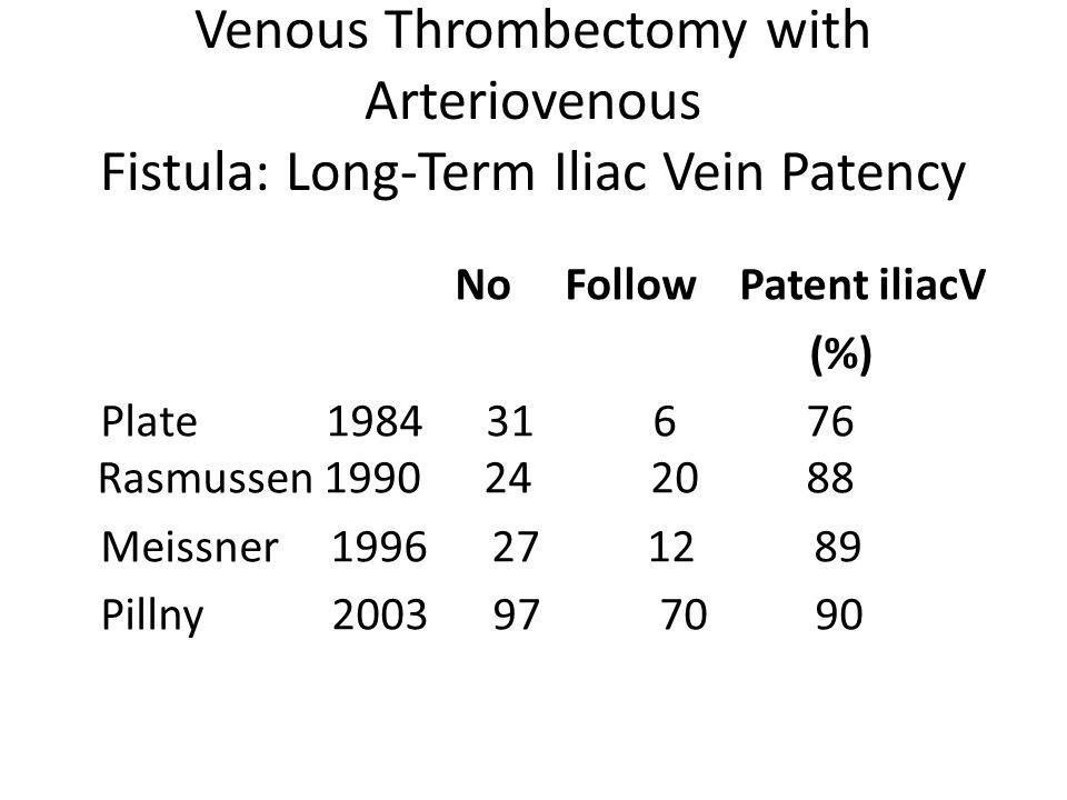 Venous Thrombectomy with Arteriovenous Fistula: Long-Term Iliac Vein Patency No Follow Patent iliacV (%) Plate 1984 31 6 76 Rasmussen 1990 24 20 88 Meissner 1996 27 12 89 Pillny 2003 97 70 90