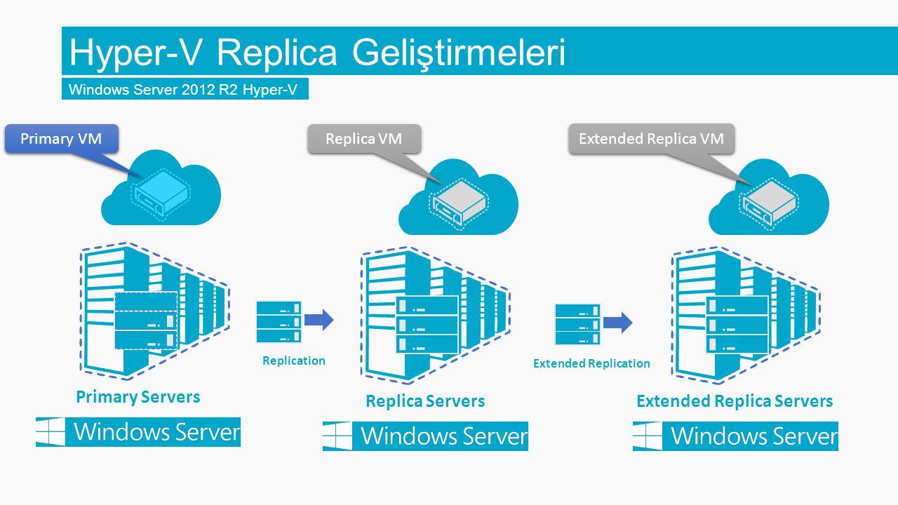 Hyper-V Replica Geliştirmeleri Windows Server 2012 R2 Hyper-V Primary Servers Replica Servers Replication Primary VM Replica VM Extended Replica Serve