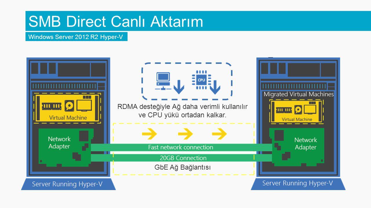 Hyper-V Replica Geliştirmeleri Windows Server 2012 R2 Hyper-V Genişletilmiş replikasyon 3.