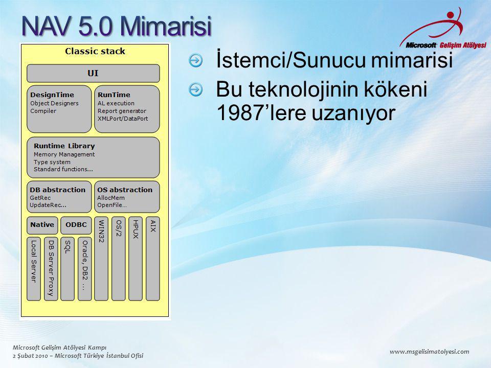 Microsoft Gelişim Atölyesi Kampı 2 Şubat 2010 – Microsoft Türkiye İstanbul Ofisi www.msgelisimatolyesi.com İstemci/Sunucu mimarisi Bu teknolojinin kökeni 1987'lere uzanıyor