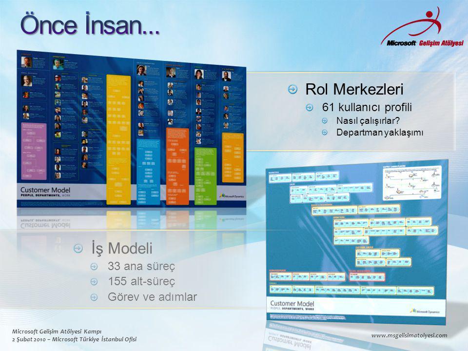 Microsoft Gelişim Atölyesi Kampı 2 Şubat 2010 – Microsoft Türkiye İstanbul Ofisi www.msgelisimatolyesi.com Rol Merkezleri 61 kullanıcı profili Nasıl çalışırlar.