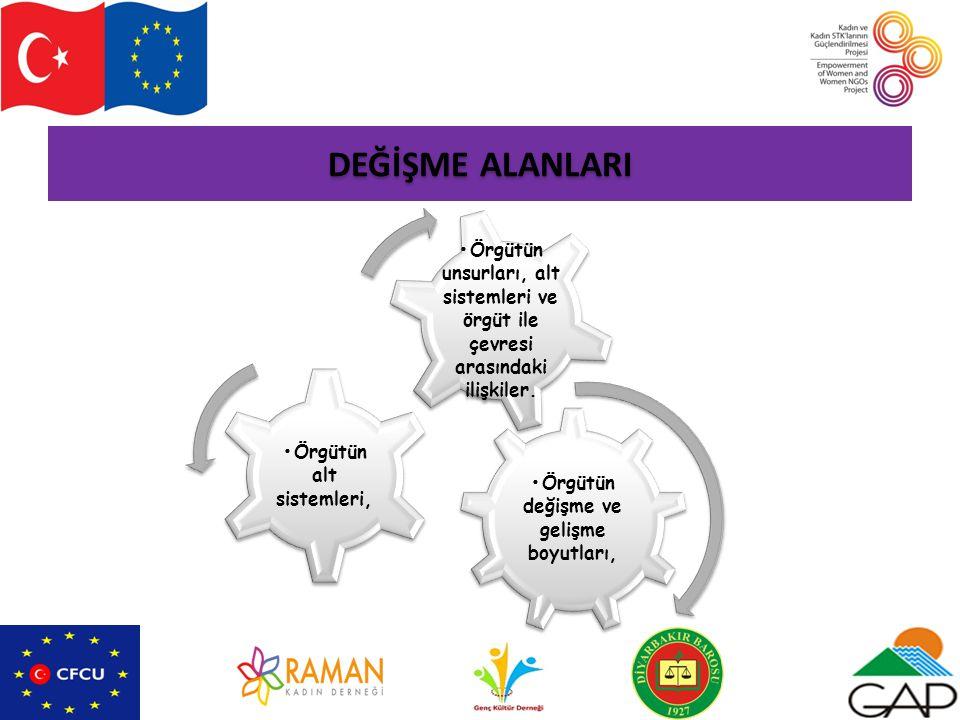 DEĞİŞME ALANLARI Örgütün değişme ve gelişme boyutları, Örgütün alt sistemleri, Örgütün unsurları, alt sistemleri ve örgüt ile çevresi arasındaki ilişkiler.