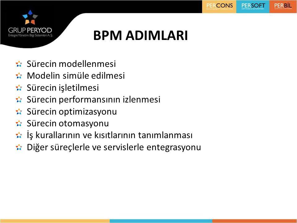 BPM ADIMLARI Sürecin modellenmesi Modelin simüle edilmesi Sürecin işletilmesi Sürecin performansının izlenmesi Sürecin optimizasyonu Sürecin otomasyon
