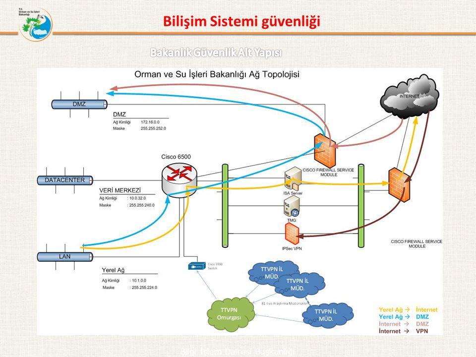 Bilgi İşlem Dairesi Başkanlığı Bilişim Sistemi güvenliği