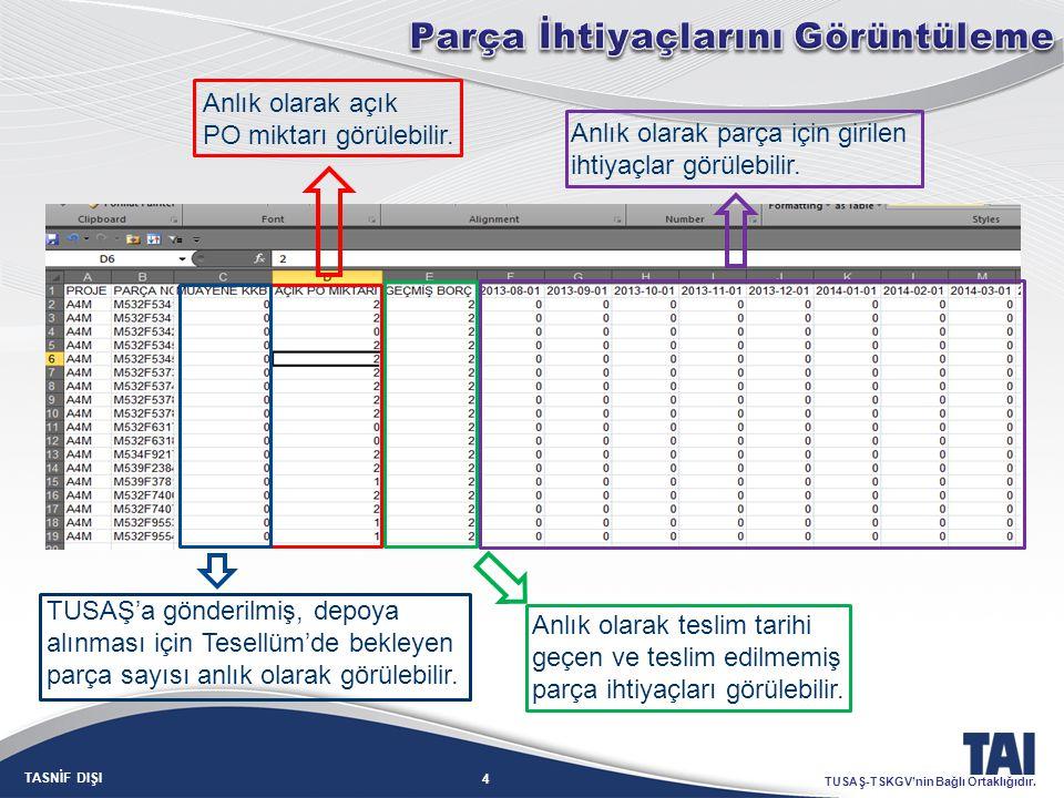 4 TASNİF DIŞI TUSAŞ-TSKGV'nin Bağlı Ortaklığıdır. Anlık olarak açık PO miktarı görülebilir. Anlık olarak teslim tarihi geçen ve teslim edilmemiş parça