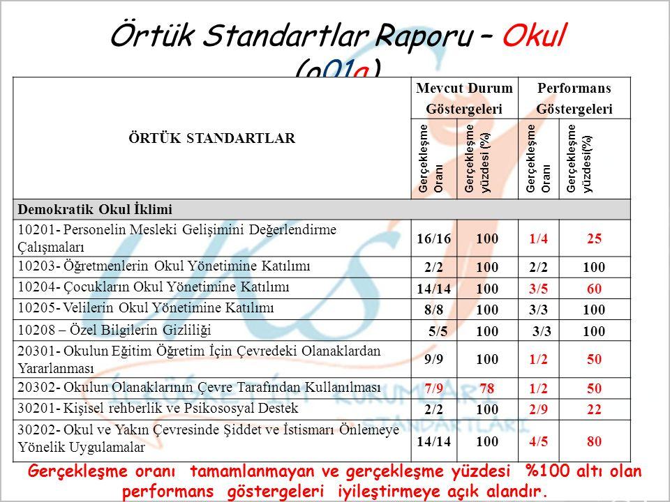 Örtük Standartlar Raporu – Okul (o01a) ÖRTÜK STANDARTLAR Mevcut Durum Göstergeleri Performans Göstergeleri Gerçekleşme Oranı Gerçekleşme yüzdesi (%) Gerçekleşme Oranı Gerçekleşme yüzdesi(%) Demokratik Okul İklimi 10201- Personelin Mesleki Gelişimini Değerlendirme Çalışmaları 16/161001/425 10203- Öğretmenlerin Okul Yönetimine Katılımı 2/21002/2100 10204- Çocukların Okul Yönetimine Katılımı 14/141003/560 10205- Velilerin Okul Yönetimine Katılımı 8/81003/3100 10208 – Özel Bilgilerin Gizliliği 5/5100 3/3100 20301- Okulun Eğitim Öğretim İçin Çevredeki Olanaklardan Yararlanması 9/91001/250 20302- Okulun Olanaklarının Çevre Tarafından Kullanılması 7/9781/250 30201- Kişisel rehberlik ve Psikososyal Destek 2/21002/922 30202- Okul ve Yakın Çevresinde Şiddet ve İstismarı Önlemeye Yönelik Uygulamalar 14/141004/580 Gerçekleşme oranı tamamlanmayan ve gerçekleşme yüzdesi %100 altı olan performans göstergeleri iyileştirmeye açık alandır.