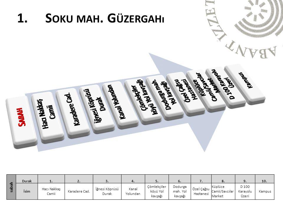 1. S OKU MAH. G ÜZERGAHı sabah Durak1.2.3.4.5.6.7.8.9.10.