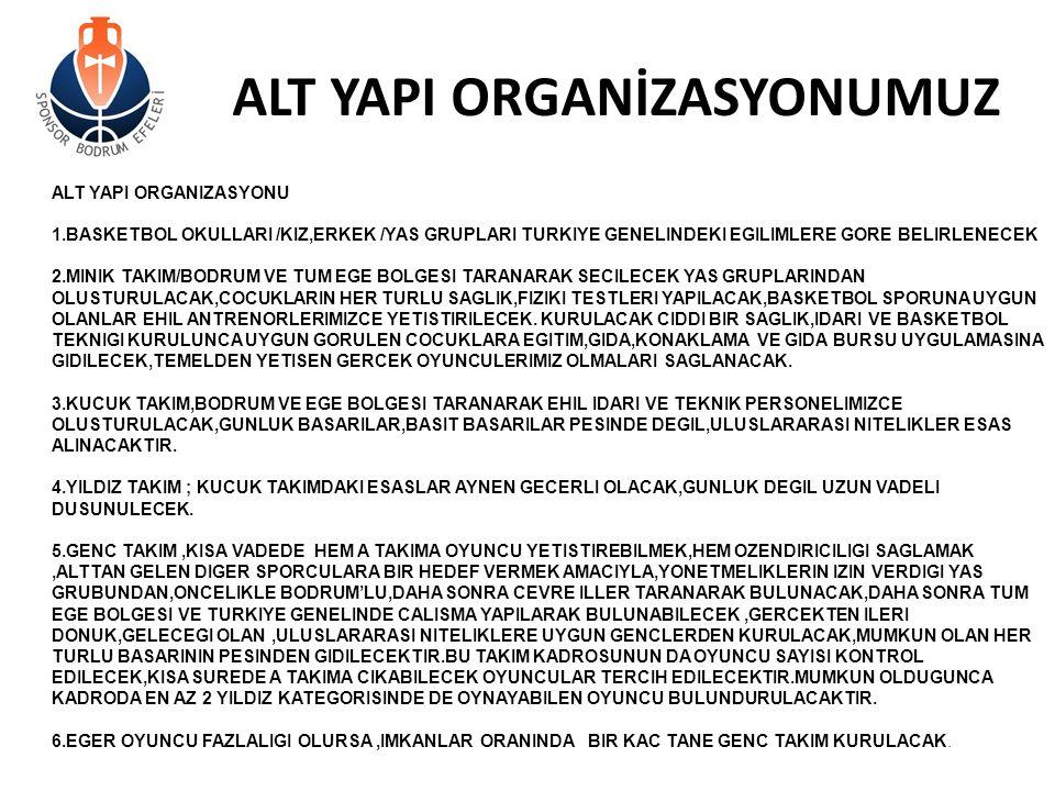 ALT YAPI ORGANİZASYONUMUZ ALT YAPI ORGANIZASYONU 1.BASKETBOL OKULLARI /KIZ,ERKEK /YAS GRUPLARI TURKIYE GENELINDEKI EGILIMLERE GORE BELIRLENECEK 2.MINI