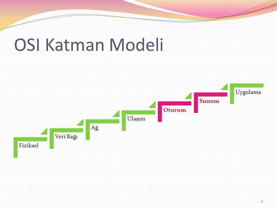 OSI Katman Modeli Fiziksel Veri Bağı Ağ Ulaşım Oturum Sunum Uygulama 2