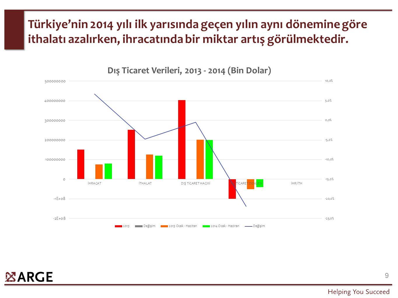 9 Türkiye'nin 2014 yılı ilk yarısında geçen yılın aynı dönemine göre ithalatı azalırken, ihracatında bir miktar artış görülmektedir.