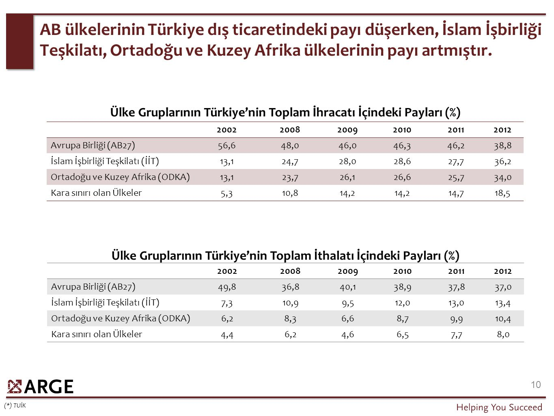 AB ülkelerinin Türkiye dış ticaretindeki payı düşerken, İslam İşbirliği Teşkilatı, Ortadoğu ve Kuzey Afrika ülkelerinin payı artmıştır. 10 20022008200