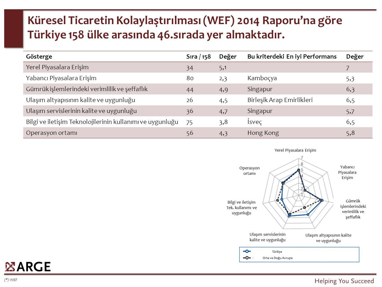 GöstergeSıra / 158DeğerBu kriterdeki En iyi PerformansDeğer Yerel Piyasalara Erişim345,17 Yabancı Piyasalara Erişim802,3Kamboçya5,3 Gümrük işlemlerindeki verimlilik ve şeffaflık444,9Singapur6,3 Ulaşım altyapısının kalite ve uygunluğu264,5Birleşik Arap Emirlikleri6,5 Ulaşım servislerinin kalite ve uygunluğu364,7Singapur5,7 Bilgi ve iletişim Teknolojilerinin kullanımı ve uygunluğu753,8İsveç6,5 Operasyon ortamı564,3Hong Kong5,8 Küresel Ticaretin Kolaylaştırılması (WEF) 2014 Raporu'na göre Türkiye 158 ülke arasında 46.sırada yer almaktadır.