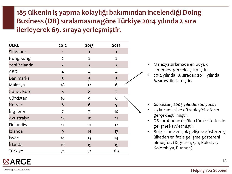 185 ülkenin iş yapma kolaylığı bakımından incelendiği Doing Business (DB) sıralamasına göre Türkiye 2014 yılında 2 sıra ilerleyerek 69. sıraya yerleşm