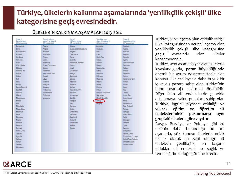 Türkiye, ülkelerin kalkınma aşamalarında 'yenilikçilik çekişli' ülke kategorisine geçiş evresindedir. 14 Türkiye, ikinci aşama olan etkinlik çekişli ü