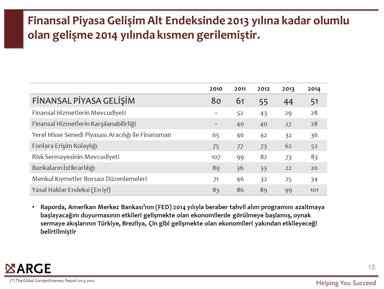 Finansal Piyasa Gelişim Alt Endeksinde 2013 yılına kadar olumlu olan gelişme 2014 yılında kısmen gerilemiştir. 15 20102011201220132014 FİNANSAL PİYASA