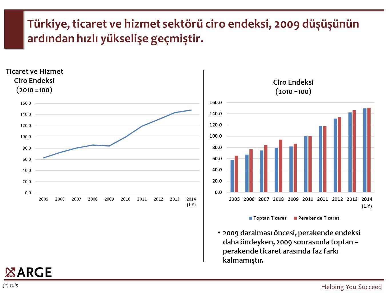 Türkiye, ticaret ve hizmet sektörü ciro endeksi, 2009 düşüşünün ardından hızlı yükselişe geçmiştir.