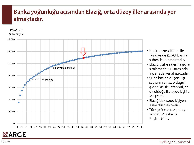 Banka yoğunluğu açısından Elazığ, orta düzey iller arasında yer almaktadır. (*) BDDK Haziran 2014 itibarı ile Türkiye'de 12.053 banka şubesi bulunmakt