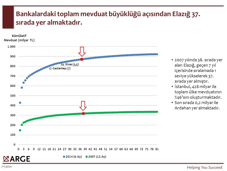 Bankalardaki toplam mevduat büyüklüğü açısından Elazığ 37. sırada yer almaktadır. (*) BDDK 2007 yılında 38. sırada yer alan Elazığ, geçen 7 yıl içeris