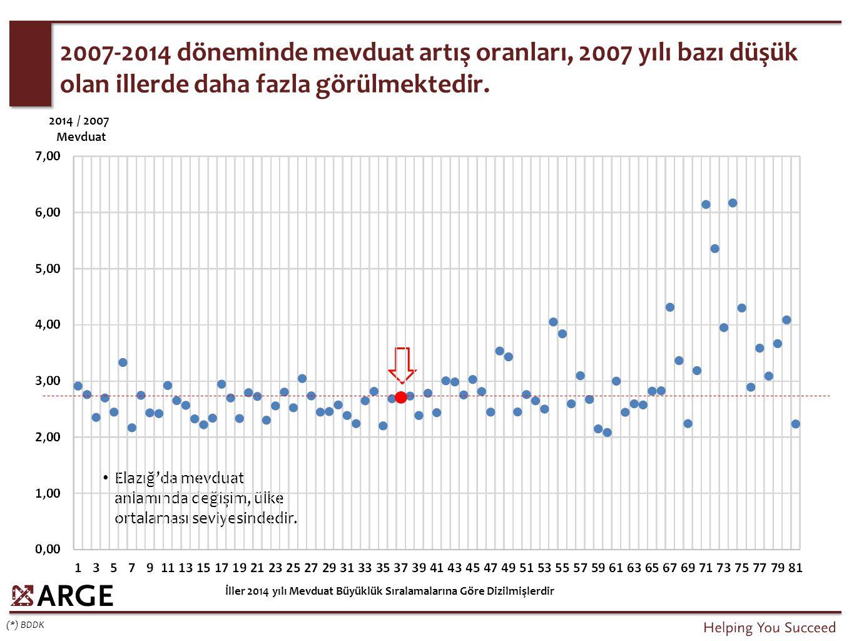 2007-2014 döneminde mevduat artış oranları, 2007 yılı bazı düşük olan illerde daha fazla görülmektedir.