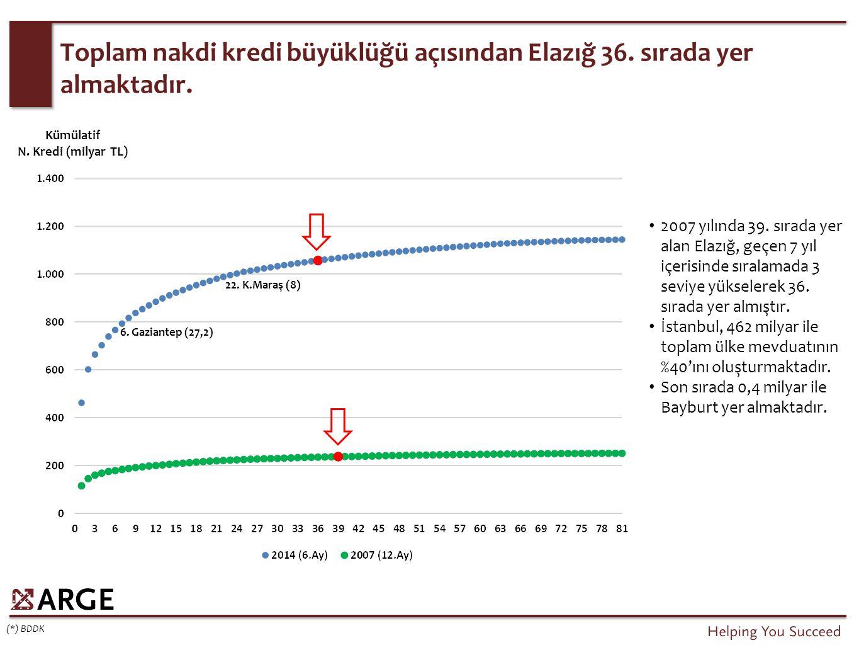 Toplam nakdi kredi büyüklüğü açısından Elazığ 36. sırada yer almaktadır. (*) BDDK 2007 yılında 39. sırada yer alan Elazığ, geçen 7 yıl içerisinde sıra