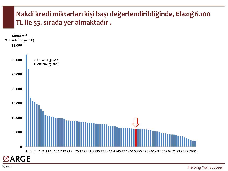 Nakdi kredi miktarları kişi başı değerlendirildiğinde, Elazığ 6.100 TL ile 53. sırada yer almaktadır. (*) BDDK Kümülatif N. Kredi (milyar TL) 1.İstanb