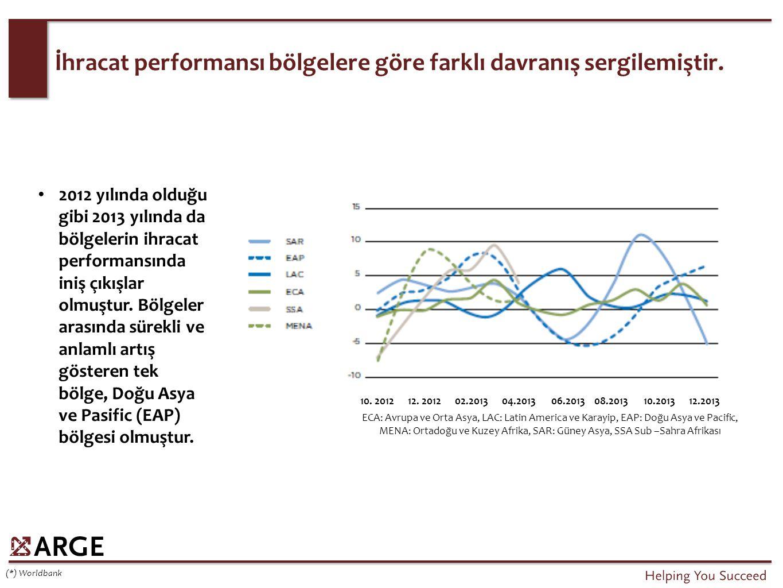 İhracat performansı bölgelere göre farklı davranış sergilemiştir. 2012 yılında olduğu gibi 2013 yılında da bölgelerin ihracat performansında iniş çıkı