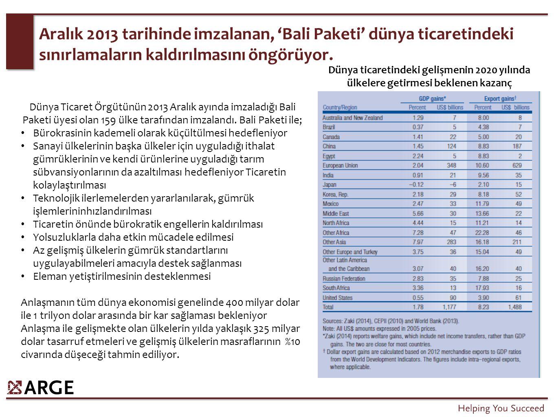 Aralık 2013 tarihinde imzalanan, 'Bali Paketi' dünya ticaretindeki sınırlamaların kaldırılmasını öngörüyor. Dünya Ticaret Örgütünün 2013 Aralık ayında