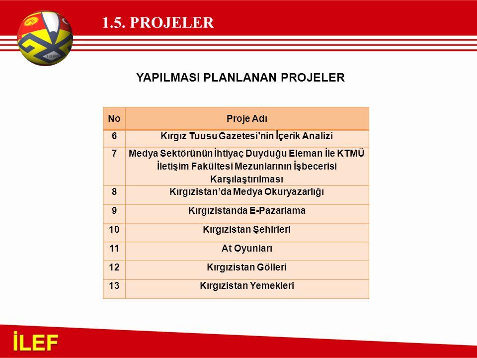 1.5. PROJELER NoProje Adı 6Kırgız Tuusu Gazetesi'nin İçerik Analizi 7 Medya Sektörünün İhtiyaç Duyduğu Eleman İle KTMÜ İletişim Fakültesi Mezunlarının